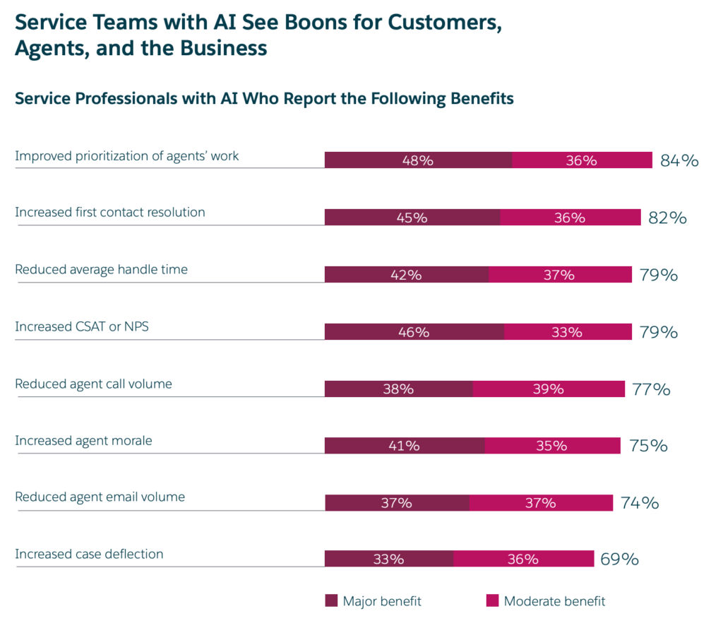 Service teams with AI see boons for customers, agents and the business